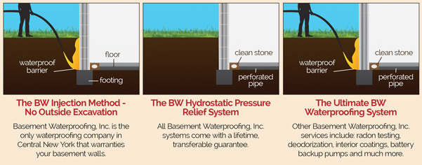 3 different illustrations of options for waterproofing the foundation, including: The BW Injection Method, with no outside excavation for an external waterproof barrier by injection, or The BW Hydrostatic Pressure Relief System with clean stone and perforated pipe, or The Ultimate BW Waterproofing System which incorporates both the external waterproof barrier by injection and the clean stone and perforated pipe. BWI is the only waterproofing company in Central New York that warranties your basement walls. All BWI systems come with a lifetime guarantee. Other BWI services include radon testing, deodorization, interior coatings, battery backup pumps and much more.