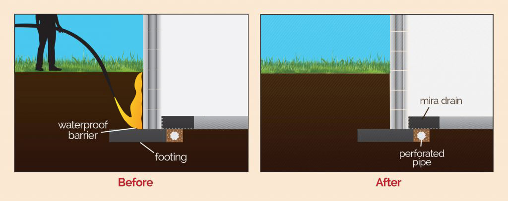 Foundation waterproofing description